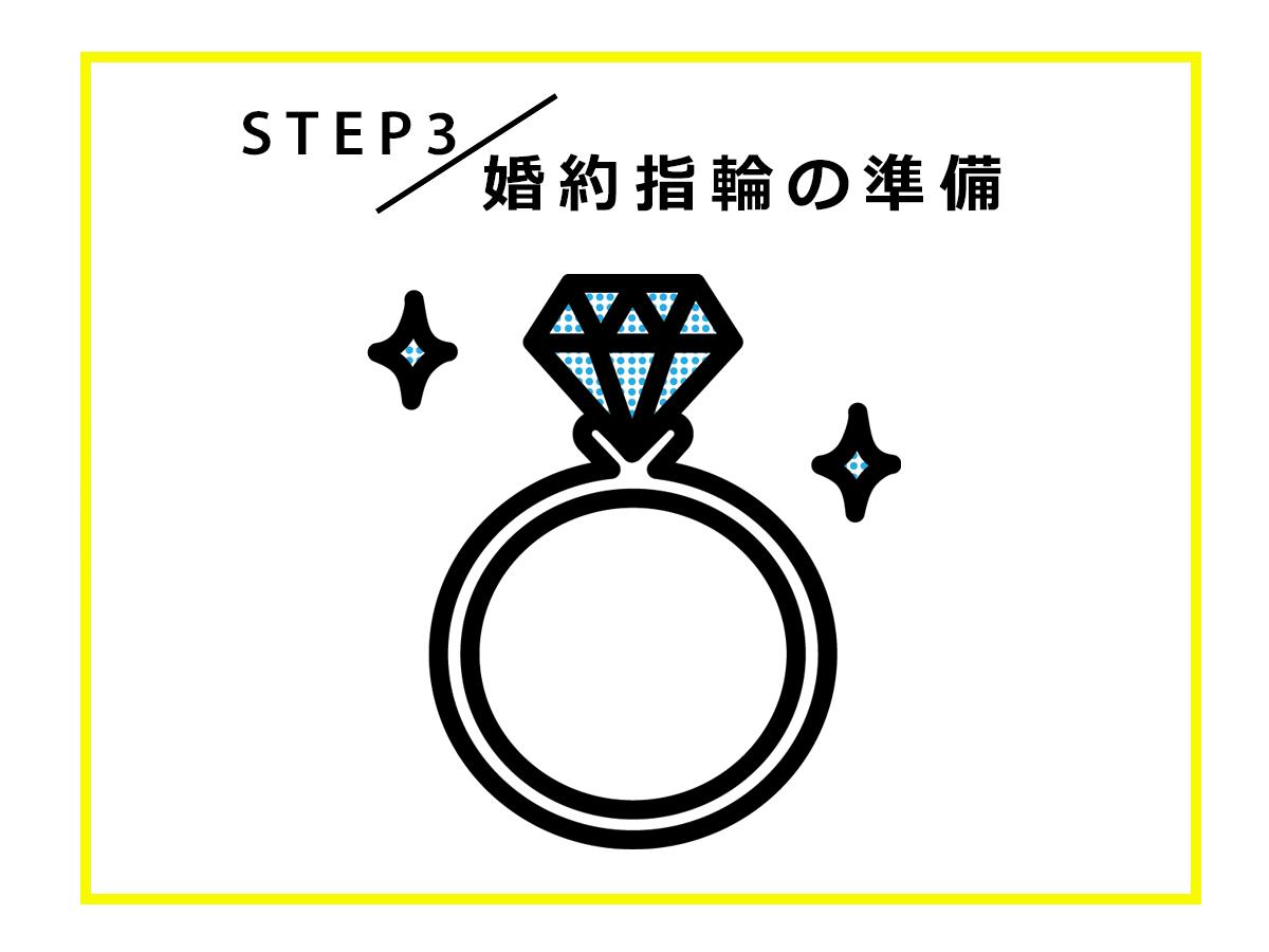 広島のサプライズプロポーズを応援するヴァニラのプロポーズスケジュール「婚約指輪」について